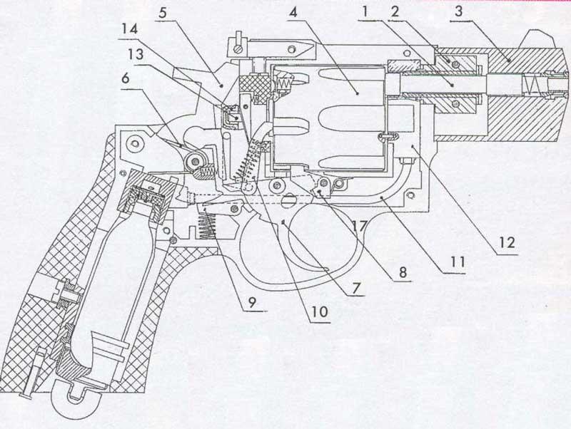 Устройство револьверов «Аникс»